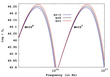 The variation of the theoretically derived spectra from the accretion disk is illustrated with the torsion parameter