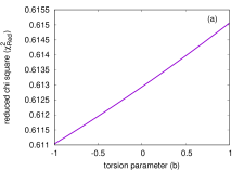The above figure depicts variation of (a) the reduced