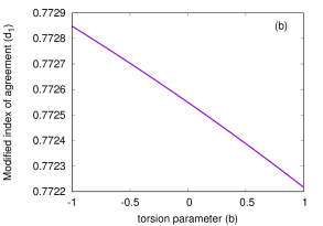 The above figure depicts variation of (a) the index of agreement