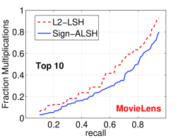 . Recall-FIP (Fractions of Inner Products) curves for top-1, top-5, and top-10, for Sign-ALSH with L2-ALSH. We used the recommended parameters for L2-ALSH