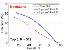 . Precision-Recall curves (higher is better), of retrieving top-