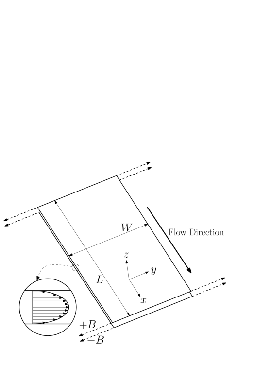 Schematic drawing of the slit geometry which is used in the present investigation.