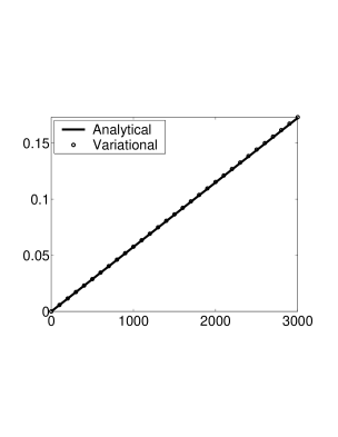 Comparing the WRMS analytical solutions, as given by Equation
