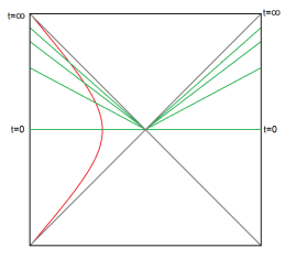 The thermofield double. The red line is the outer boundary of the stretched horizon. The green lines are surfaces of constant time.