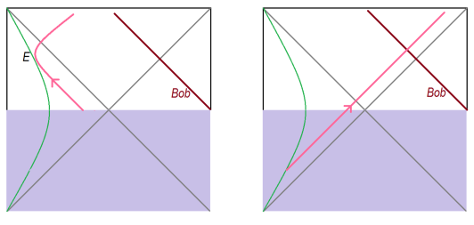 Two kinds of perturbations on the stretched horizon shown as green. Left side: Acting with an easy operator at
