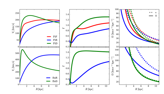 The circular velocity (left), shear (middle) and rotational frequencies (right) for the different simulations. Top row shows the profiles for the