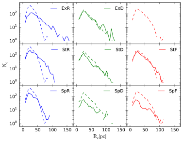 Cloud radius distribution for the Ex, St and Sp models (solid lines) plotted against the of the