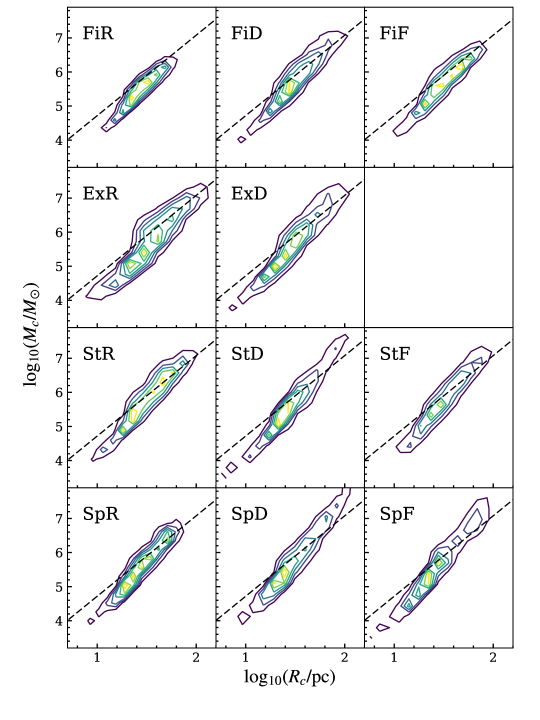 The mass-radius relation for the clouds in each simulation presented in this study. Cloud properties have been binned into logarithmic