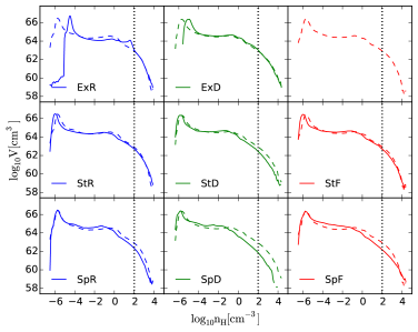Volume-weighted PDF for gas density evaluated in an annulus of 2.5 kpc