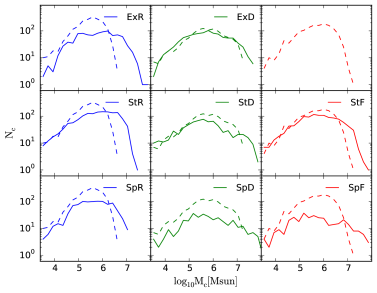 Cloud mass distribution for the Ex, St and Sp models (solid lines) plotted against the of the