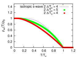 (Color online) Temperature dependence of the superfluid density