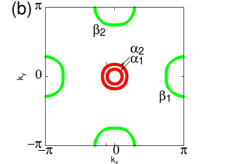 (Color online) (a) Band dispersion of the effective five-band model and (b) Fermi surfaces with the Fermi energy