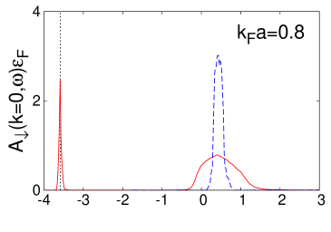 Spectral function in the molecule regime. The red solid lines show the maximally smooth solution for