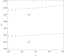Variety of the real part of the fundamental quasinormal modes with