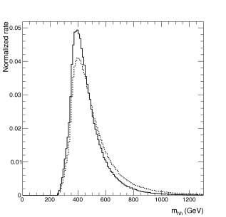 Left plot: Normalized differential cross section for