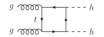 Feyman diagrams contributing to double Higgs production via gluon fusion (an additional contribution comes from the crossing of the box diagram). The last diagram on the first line contains the