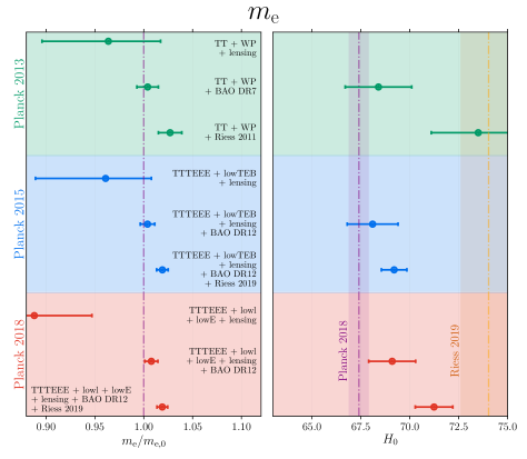 Constraints on the fundamental constants (
