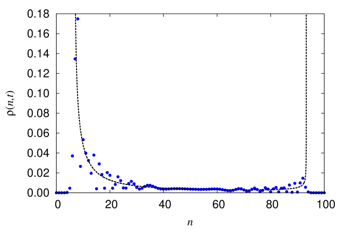 (Color online) Probability mass function of the process for