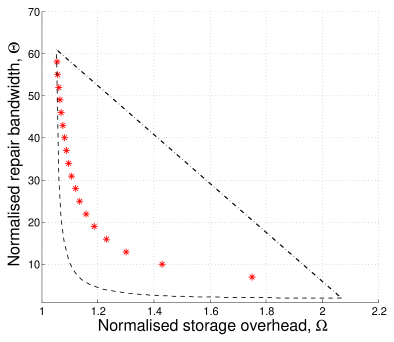 Plot comparing the performance of the canonical code with