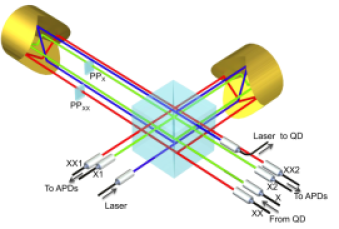 The interferometer is built with a 50:50 beam splitter cube and two retroreflectors. The pump laser and the single photon pairs are in separate spatial modes. In and out-coupling of photons in the interferometer is made via single mode fibers. The phase of the biexciton and exciton analyzing interferometers are controlled with phase plates,