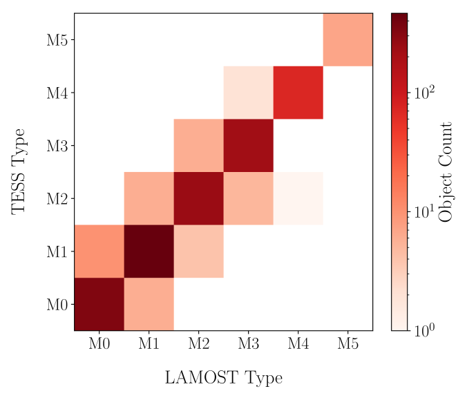 The spectral subtype agreement between cross-matched M stars of LAMOST DR1 and the TESS Cool Dwarf Catalog (TCD). Note the lack of cross-matched stars with spectral types later than M6; this effectively sets the cool limit of our analysis.