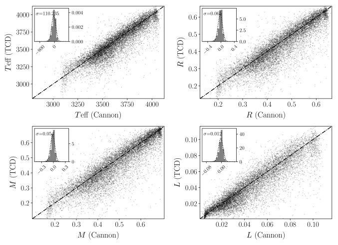 Comparison of output to input labels for the validation data set, cross-matched between LAMOST DR1 and TCD. While there is a general one-to-one relationship between the model-derived values and TCD, the model performs worse at either end of the range of M subtypes (very early or late) as discussed in Section