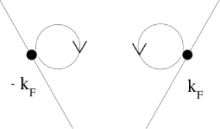 Schematic picture of the two processes contained in the ground-state correlation function