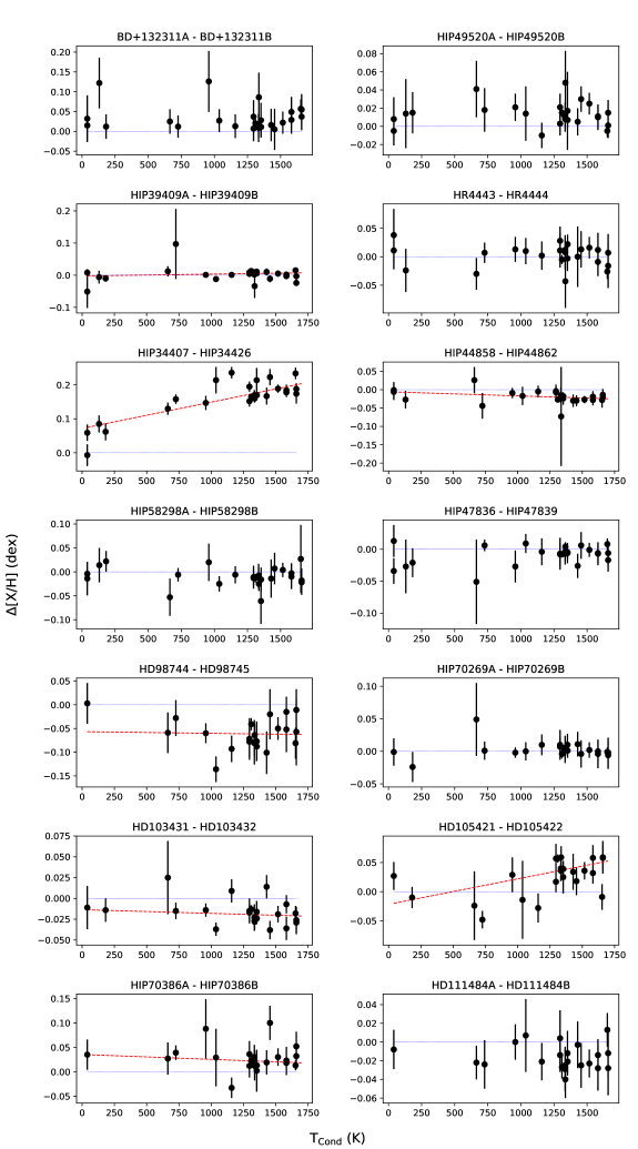 Each panel shows the differential abundances for a single system as a function of the condensation temperature. The red dashed lines are the results of the linear fitting of the