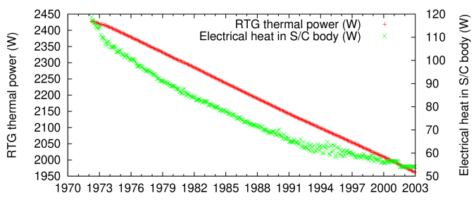 RTG heat (red +) and electrical heat (green