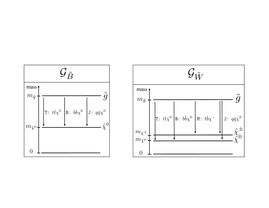 Gluino-like simplified models used in this study.