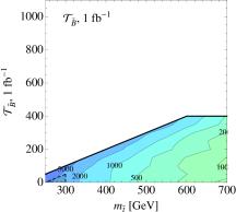 Estimated 95% C.L.contours for