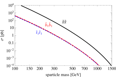 NLO cross sections for gluinos and third generation squarks, with other squarks decoupled.