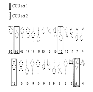 A partial set of the network motif candidate CGUs for the transistor level network. The number of occurrences of each motif in the transistor network is shown. The optimal CGU dictionary consists of 4 units (solid boxes - CGU set