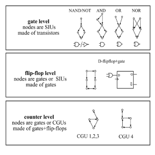 The CGUs found in the different coarse-grained levels of the electronic circuit. At the gate level the CGUs are the TTL implementation of AND, OR, NAND, NOR and NOT gates (NAND and NOT differ by the type of transistor at the input). At the flip-flop level, a single CGU, occurring 8 times is found. This CGU corresponds to the 5-gate implementation of a D-flip-flop with an additional gate at the input. At the counter level, two CGU topologies are found: Seven occurrences of a 3-node feedback loop+mutual edge, and one occurrence of a 4-node feedback loop+mutual edge, representing CGU4.