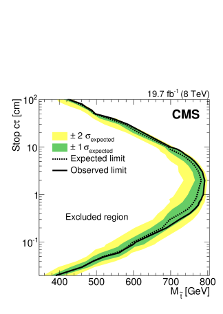 Expected and observed 95% CL cross section exclusion contours for top squark pair production in the plane of top squark lifetime (