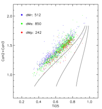 Spectral index distribution of dM dwarfs for the three different metallicity subclasses defined in this paper. The different loci of the dMp, dMs, and dMr subclasses clearly show that the metallicity subclasses defined in our spectral fitting method also consistently separate out the stars in the spectral index grid, according the expected trends for metallicity variations.
