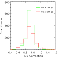 Distribution of the flux correction factor