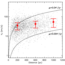 Distribution of transverse velocities as a function of the spectroscopic distance. Mean velocities are calculated for stars in three distance bins (0-400 pc, 400-800 pc, 800-1200 pc); the red dots and error bars represent the median transverse velocity and the corresponding standard deviation for each bin. The mean transverse is largely consistent with the local kinematics of disk stars. However, it shows a weak growing trend with spectroscopic distance, which can be simply explained by the uncertainty in the spectroscopic distance estimates.