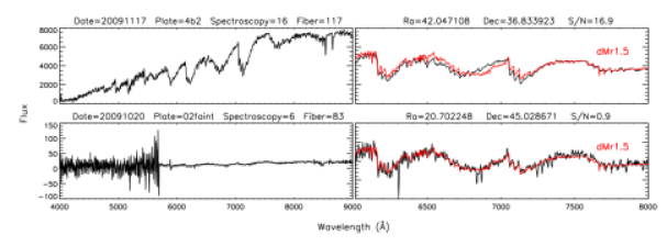 Spectra of the two outlier stars marked in Figure
