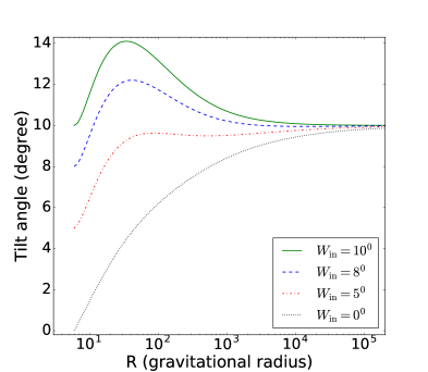 Radial profiles of the accretion disc tilt angle using equation(