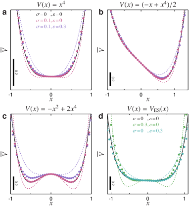 Corrections of the errors using polynomial fitting. In all panels, the solid lines show the original potentials, while the dashed lines are polynomial fits of the apparent potentials as measured from simulation data affected by the indicated dynamic and static errors. For each set of errors, the symbols show the corrected potentials using polynomial coefficient fitting following Eqs.(