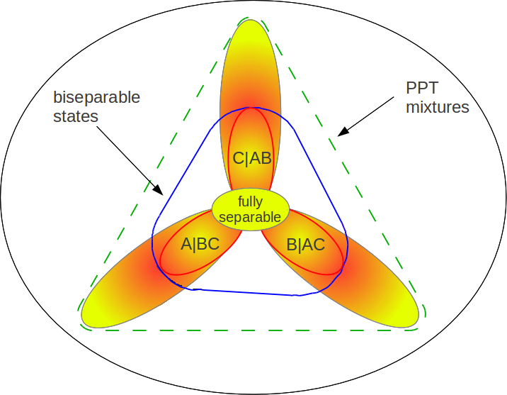 Schematic view of the PPT mixtures (green, dashed lines) as an outer approximation of the set of biseparable states (blue, solid lines). See the text for further details.
