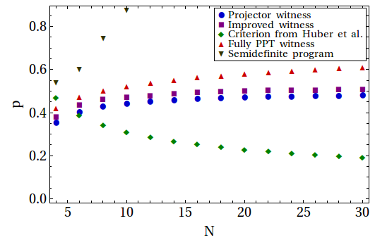 Comparison of the noise robustness of the different entanglement detection methods for Dicke states with