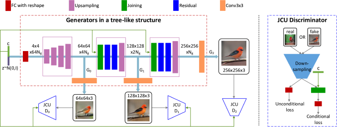 The overall framework of our proposed StackGAN-v2 for the conditional image synthesis task. (