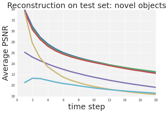 Quantitative comparison to models which reconstruct rather than predict motion. Notice that on the novel objects test set, there is a larger gap between models which predict motion and those which reconstruct appearance.
