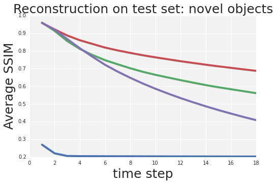 Comparison of various losses using the feedforward multi-scale architecture from