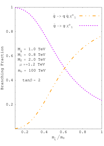 The two panels of this figure demonstrate the possibility of near 100% branching fraction of the gluino into a single gluon jet plus missing energy (
