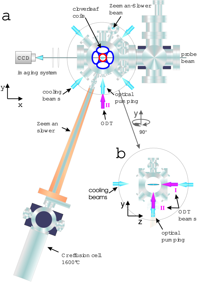 Schematic setup of our experiment: a) whole apparatus, b) upper chamber seen in the direction of the probe beam. The horizontal beam I of the dipole trap propagates in z-direction and carries a power of up to 9.8W. The vertical beam II defines our y-direction and has a maximum power of 4.8W.