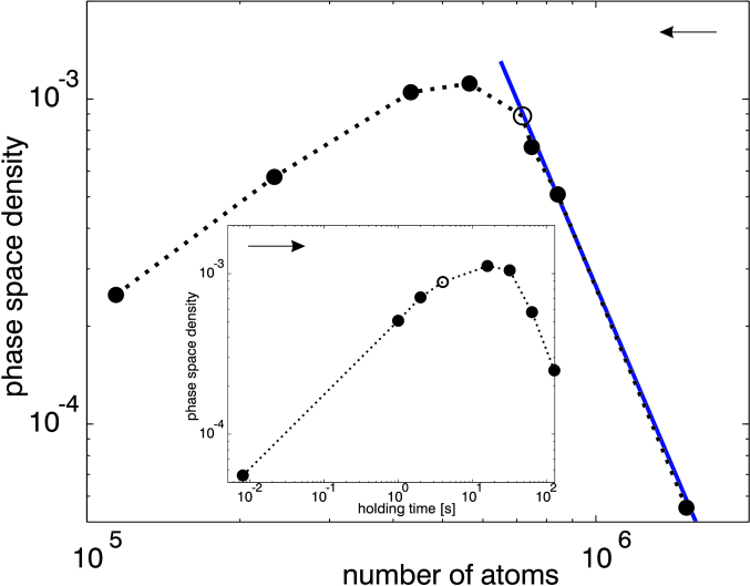 Double logarithmic plots of the phase space density vs. number of remaining atoms and vs. holding time in the single beam trap (inset). Arrows mark the chronology in the plots. An open circle marks in both plots the optimum point in time to start forced evaporation.