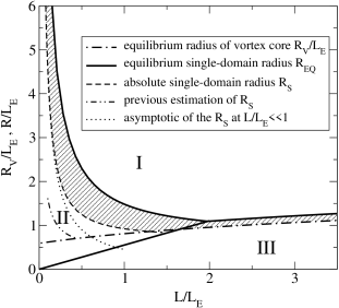 The phase diagram of nano-scale cylinders. The roman numbers mark the regions separated by the solid lines corresponding to different ground states of the particle